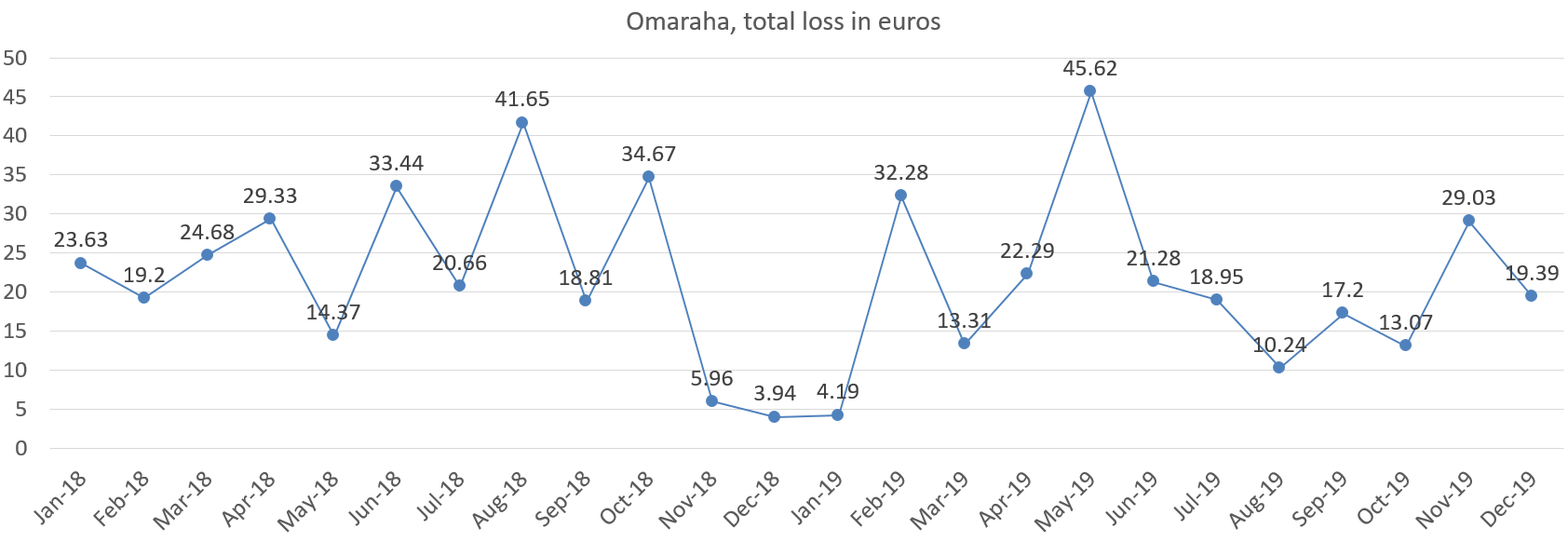 Omaraha total loss in euros, december 2019