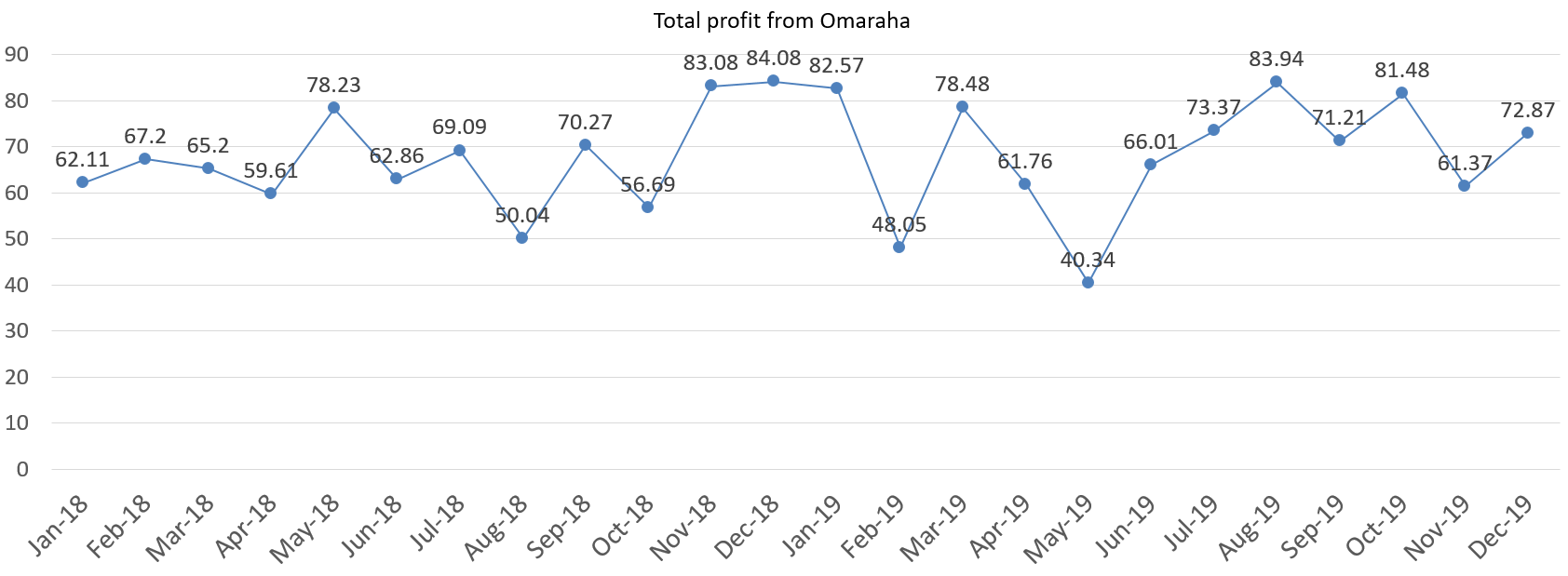 Omaraha total profit in euros, december 2019