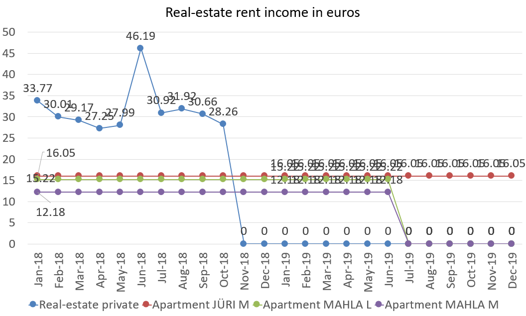 Real-estate rent income in euros december 2019