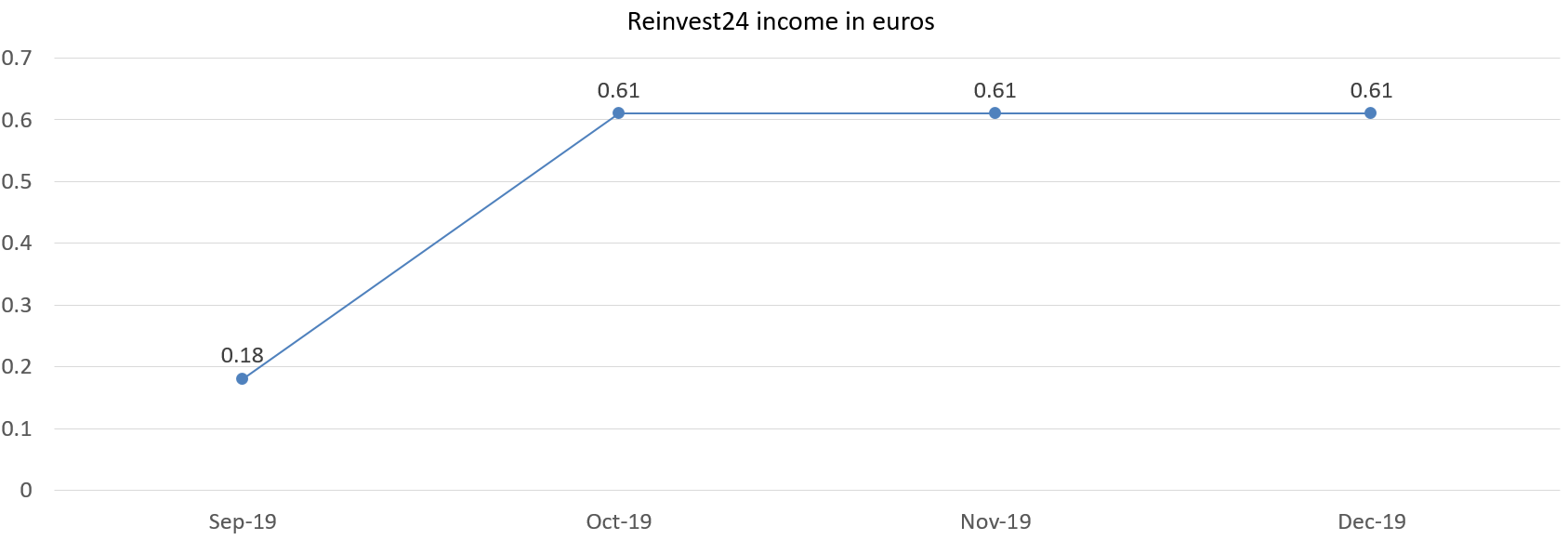 Reinvest24 income in euros december 2019