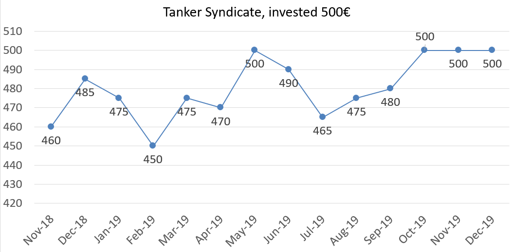 Tanker syndicate net worth december 2019