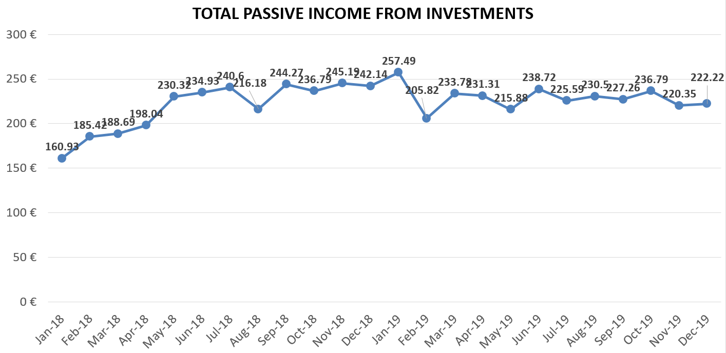 Total passive income from investments december 2019
