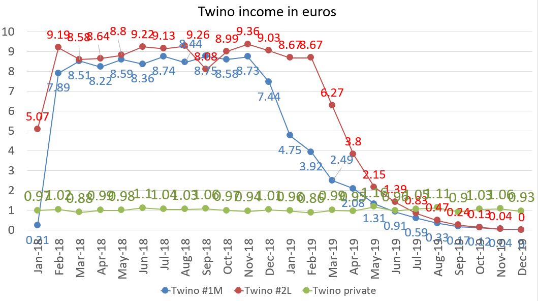 Twino income in euros december 2019