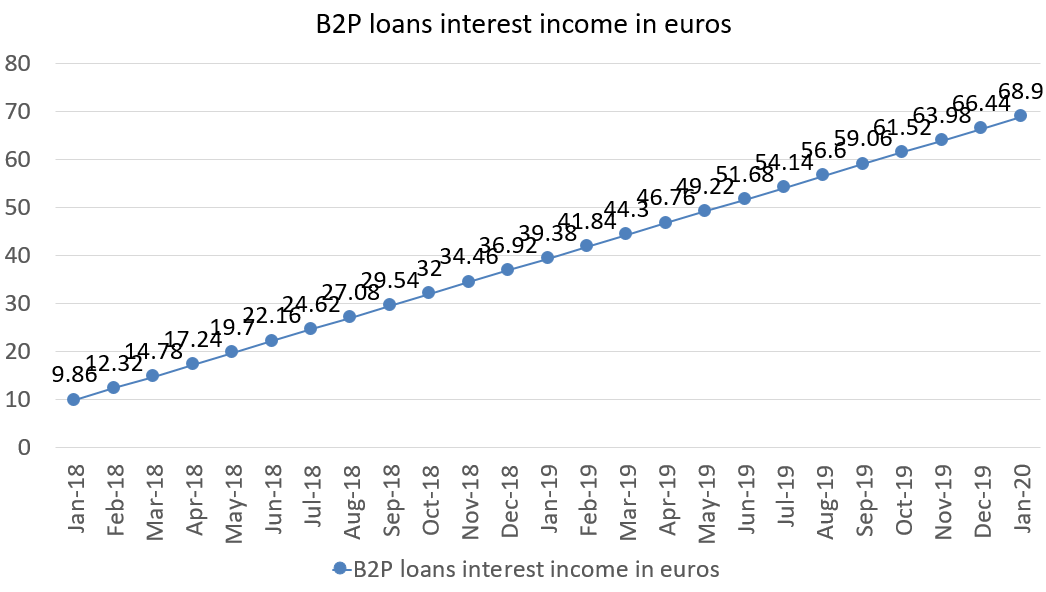 B2P loans interest income in euros january 2020