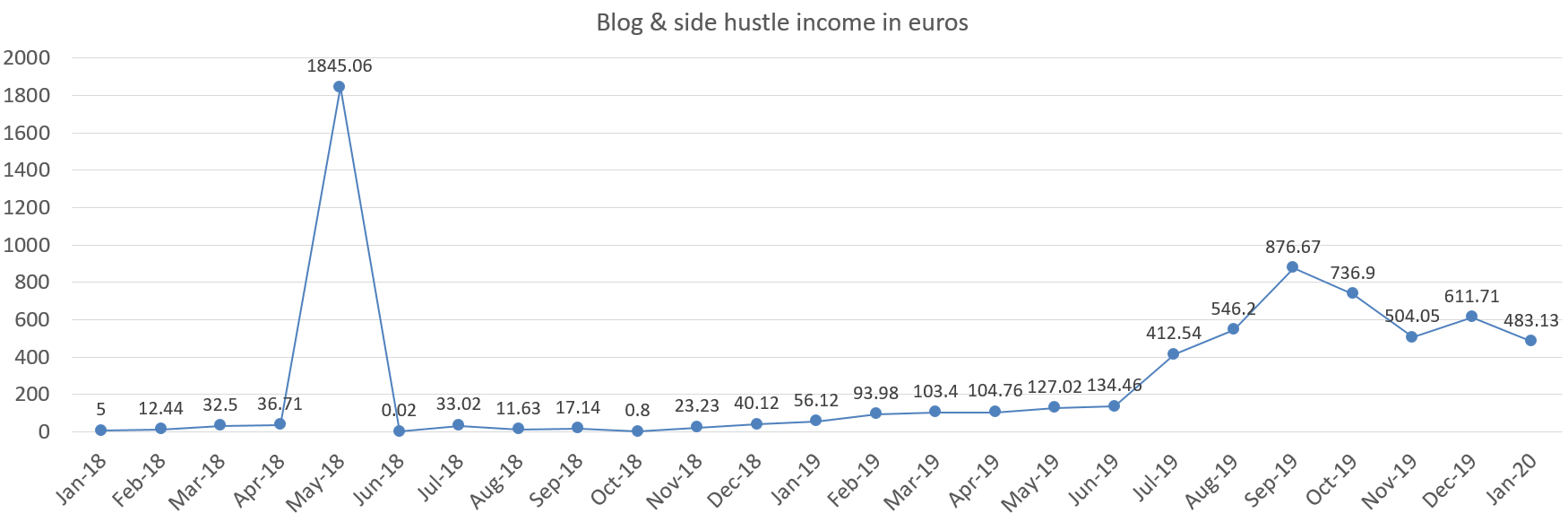 Blog and side hustle income in euros, january 2020 - portfolio update