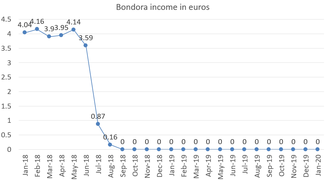 Bondora income in euros, january 2020