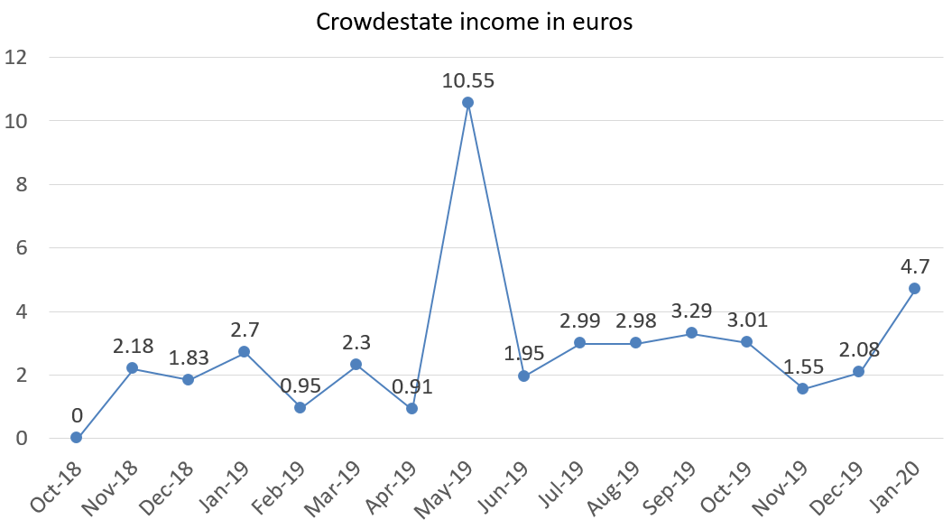 Crowdestate income in euros january 2020