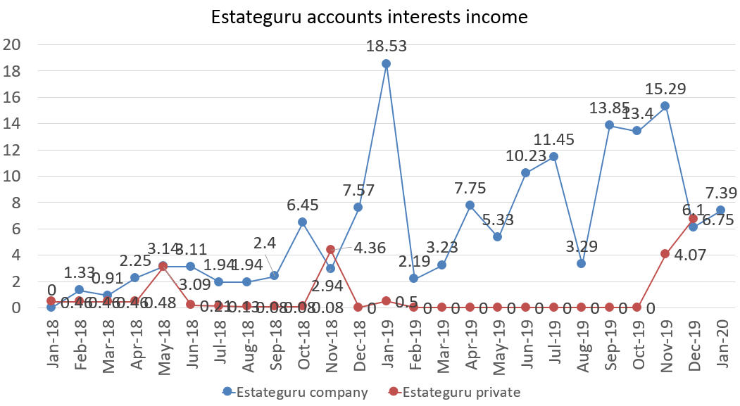 Estateguru accounts interests income in january 2020
