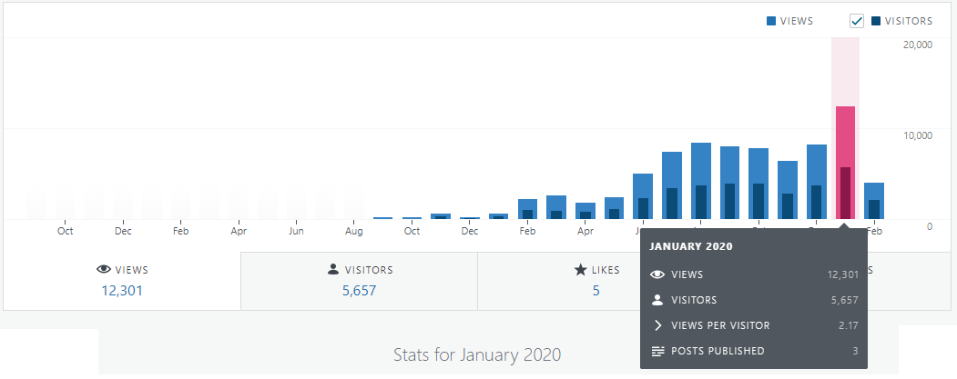 Financefreedom.eu blog statistics first month of 2020 update