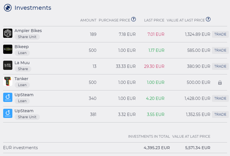 Funderbeam account overview january 2020