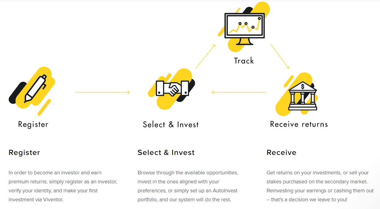 How to invest, register, select and invest and receive