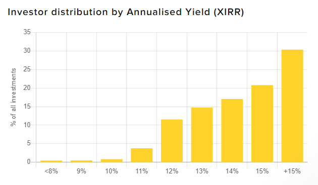 Investors distribution by annualised yield (XIRR)