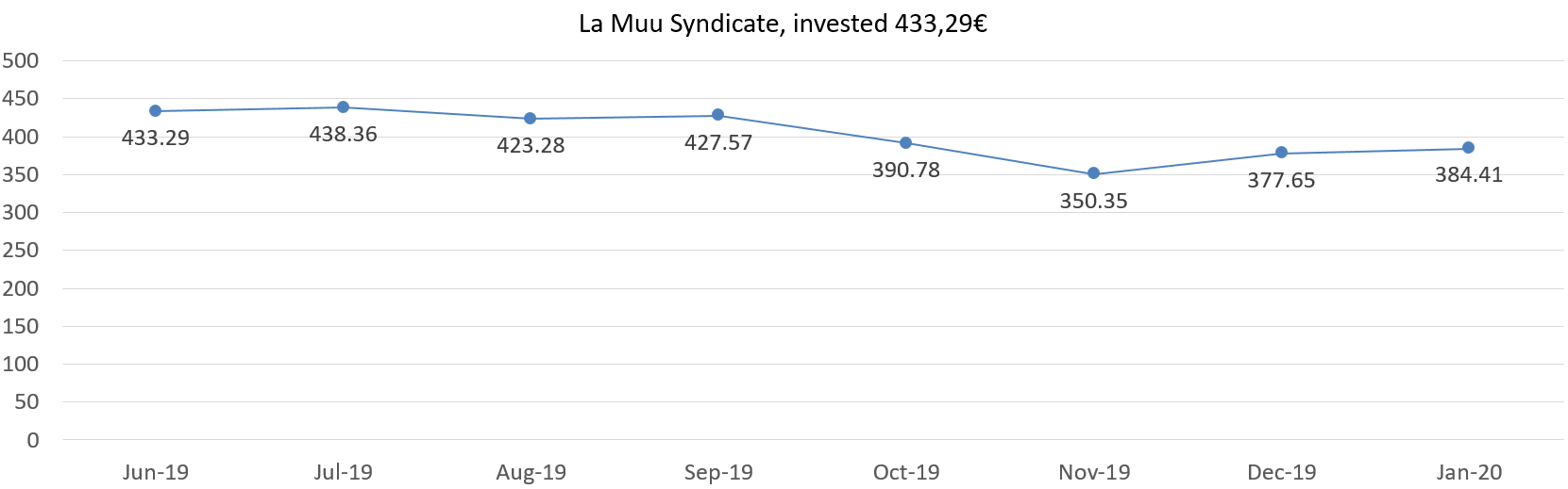 La Muu Syndicate, invested 433,29 euros, january 2020 update
