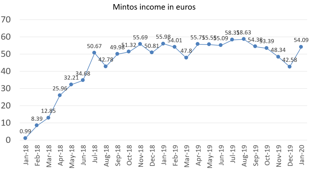 Mintos income in euros, january 2020