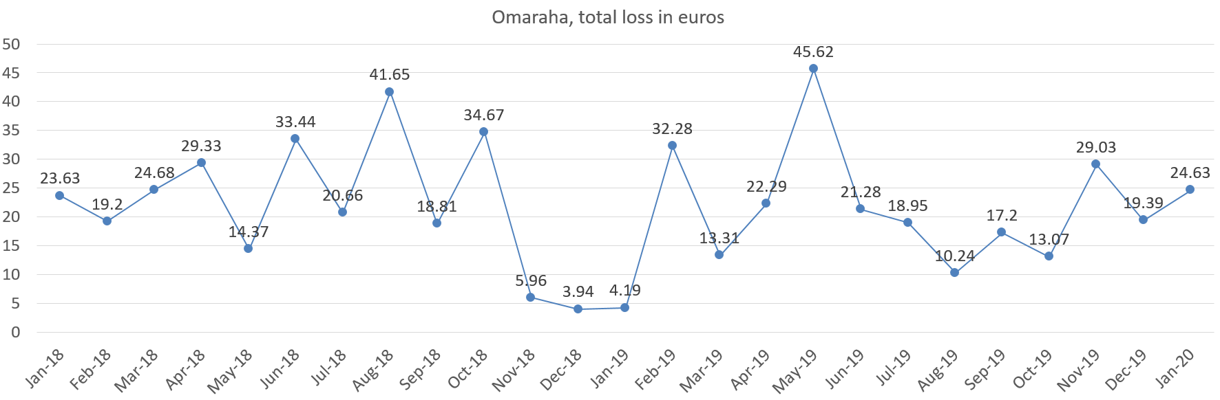 Omaraha total loss in euros, january 2020 portfolio