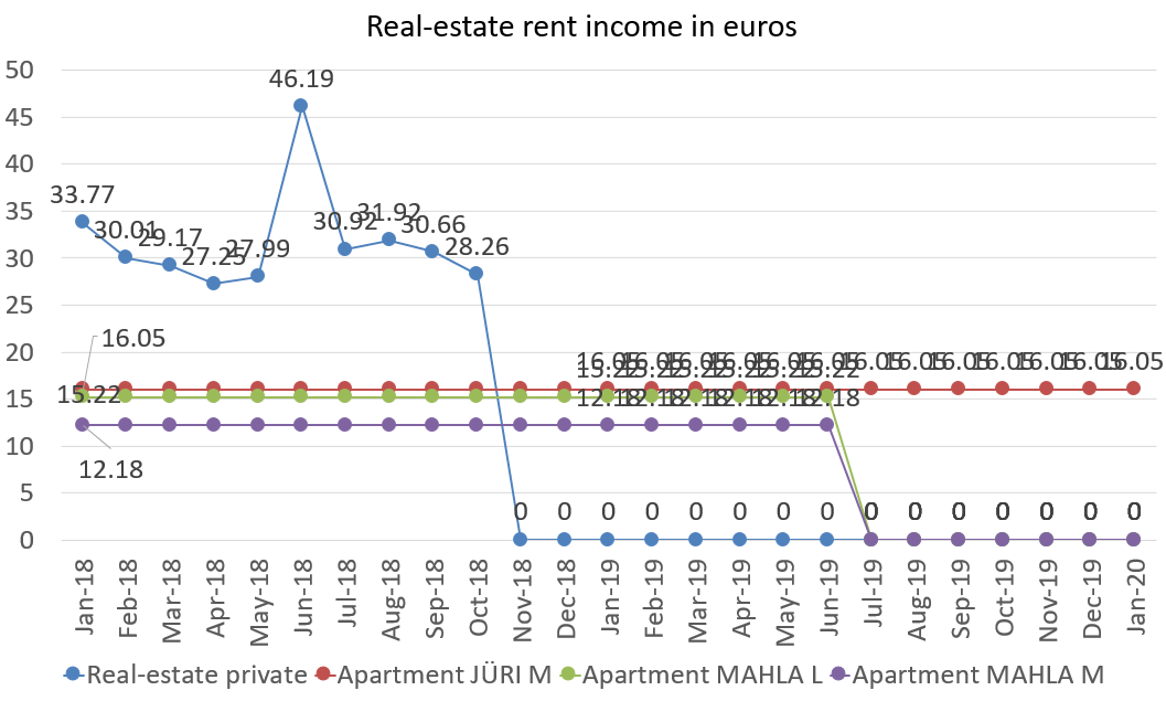 Real-estate rent income in euros, january 2020