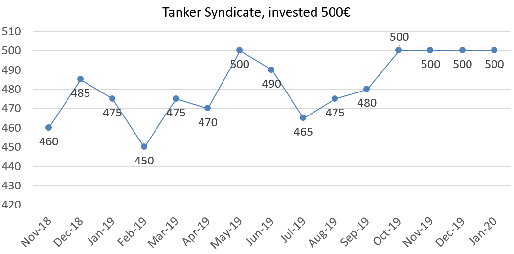 Tanker Syndicate, invested 500, Jan 2020