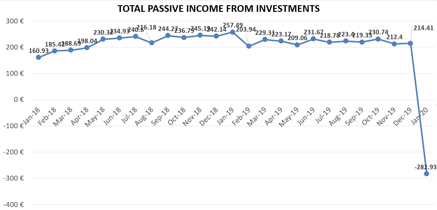 Total passive income from investments, january 2020 portfolio update