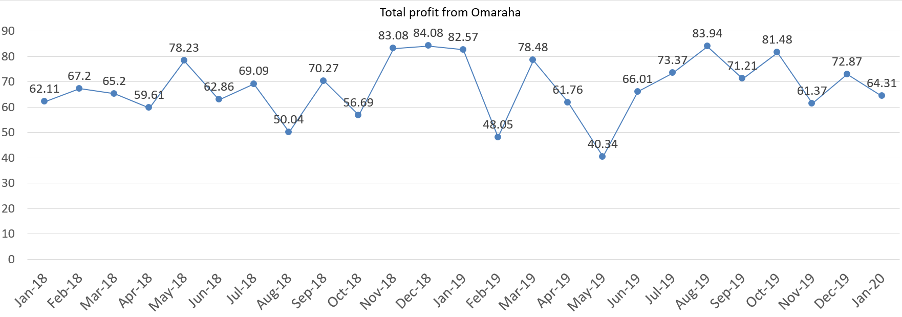 Total profit from Omaraha, january 2020