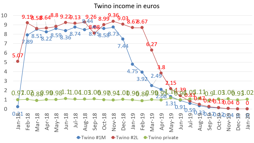 Twino income in euros january 2020