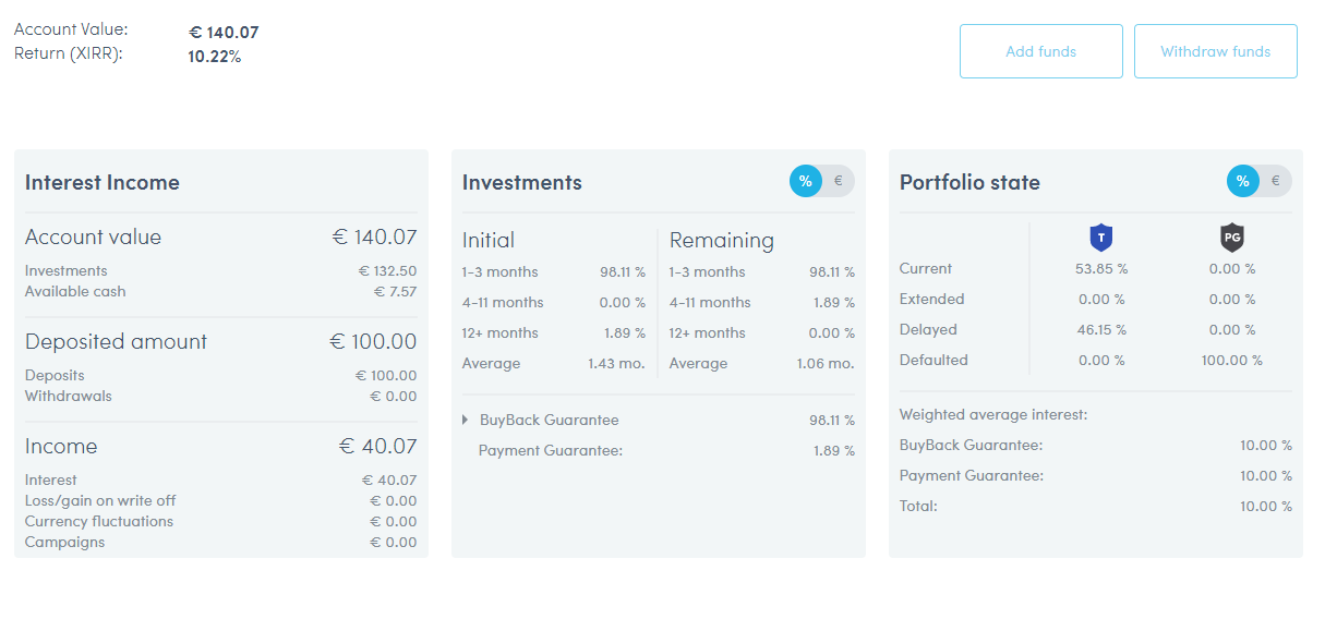 Twino private account overview january 2020