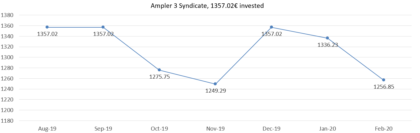 Ampler 3 Syndicate, invested 1357,02 invested, february 2020
