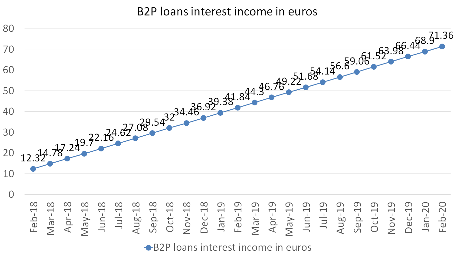 B2P loans interest income in euros, february 2020
