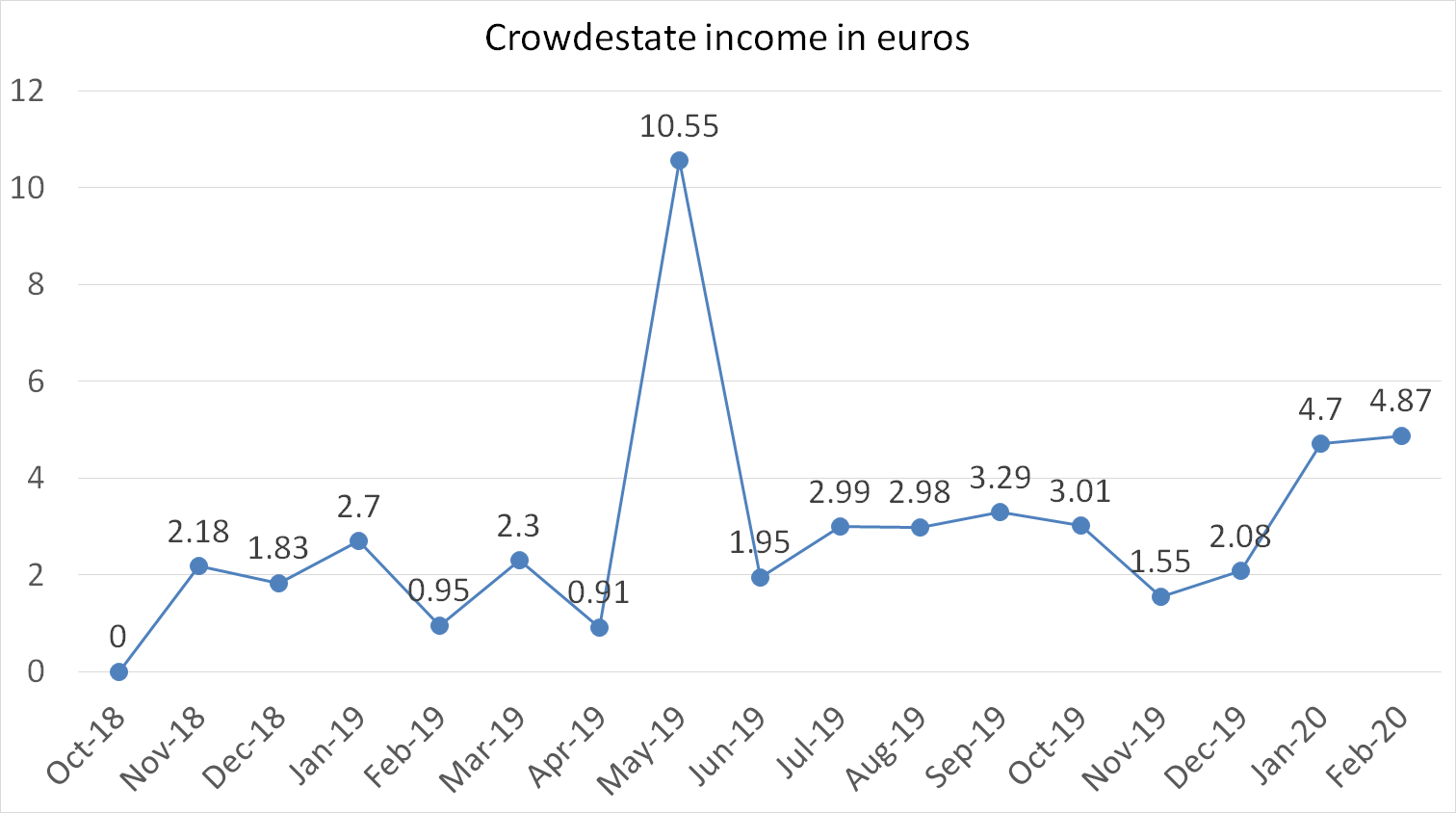 Crowdestate income in euros february 2020