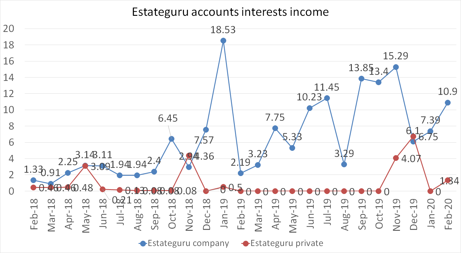 Estateguru accoutns interests income in february 2020