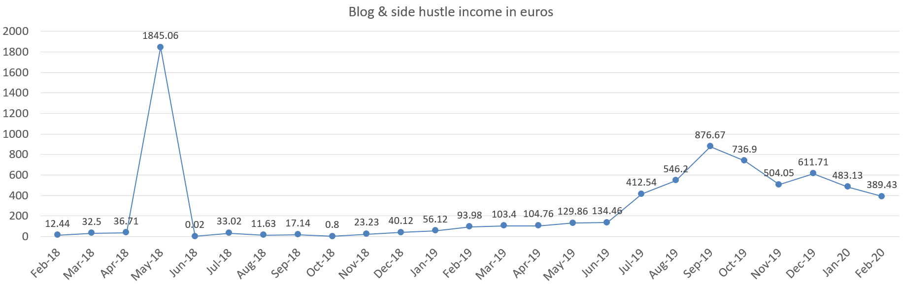 Financefreedom blog and side hustle income in euros february 2020