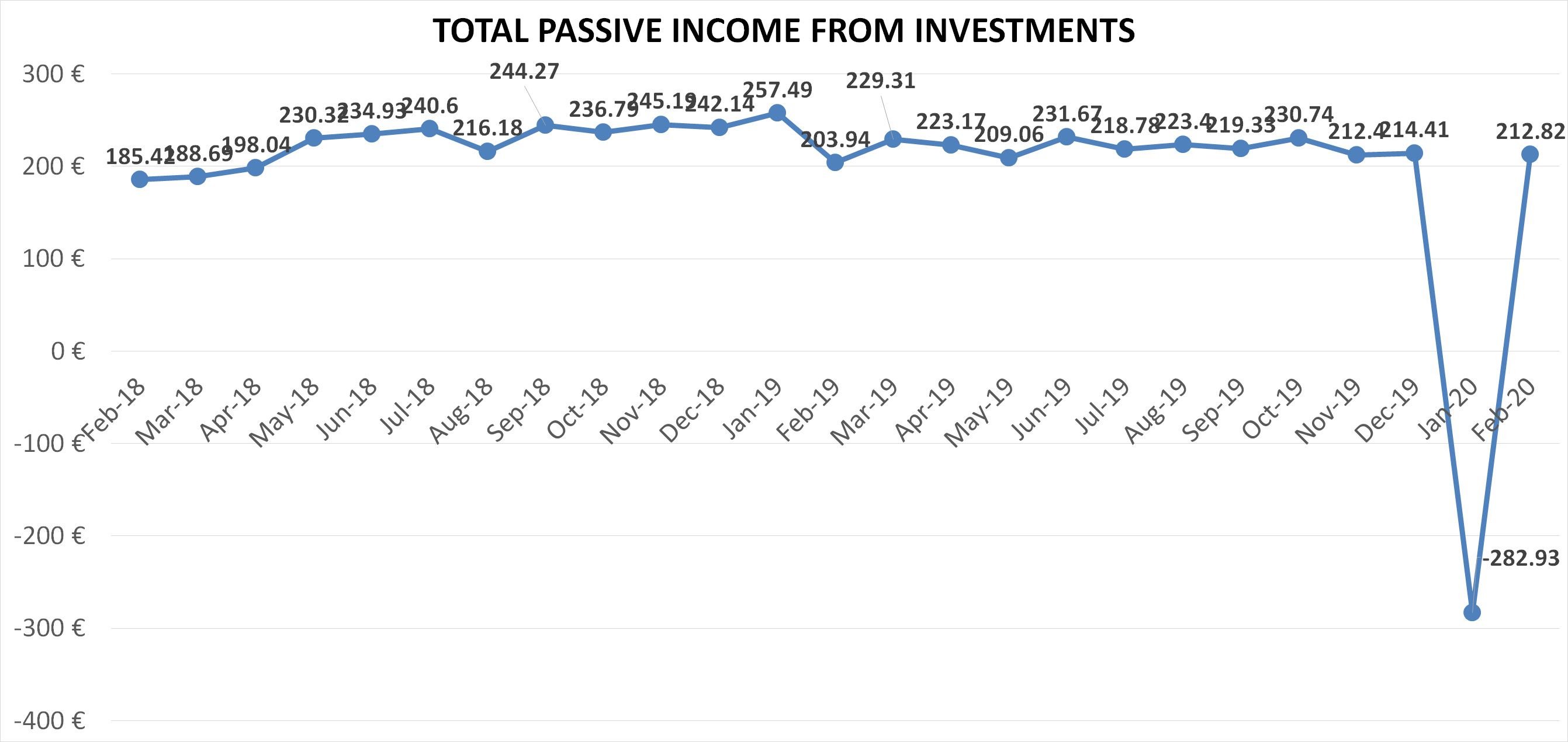 Financefreedom blog total passive income from investments february 2020