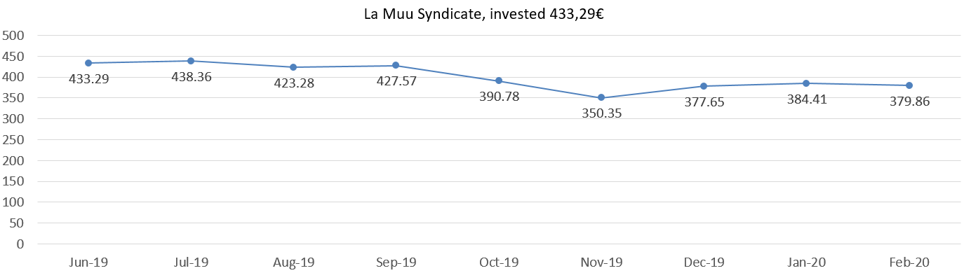 La Muu Syndicate, invested 433,29 euros, february 2020