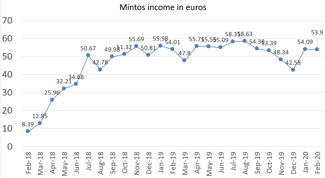 Mintos interest income in february 2020
