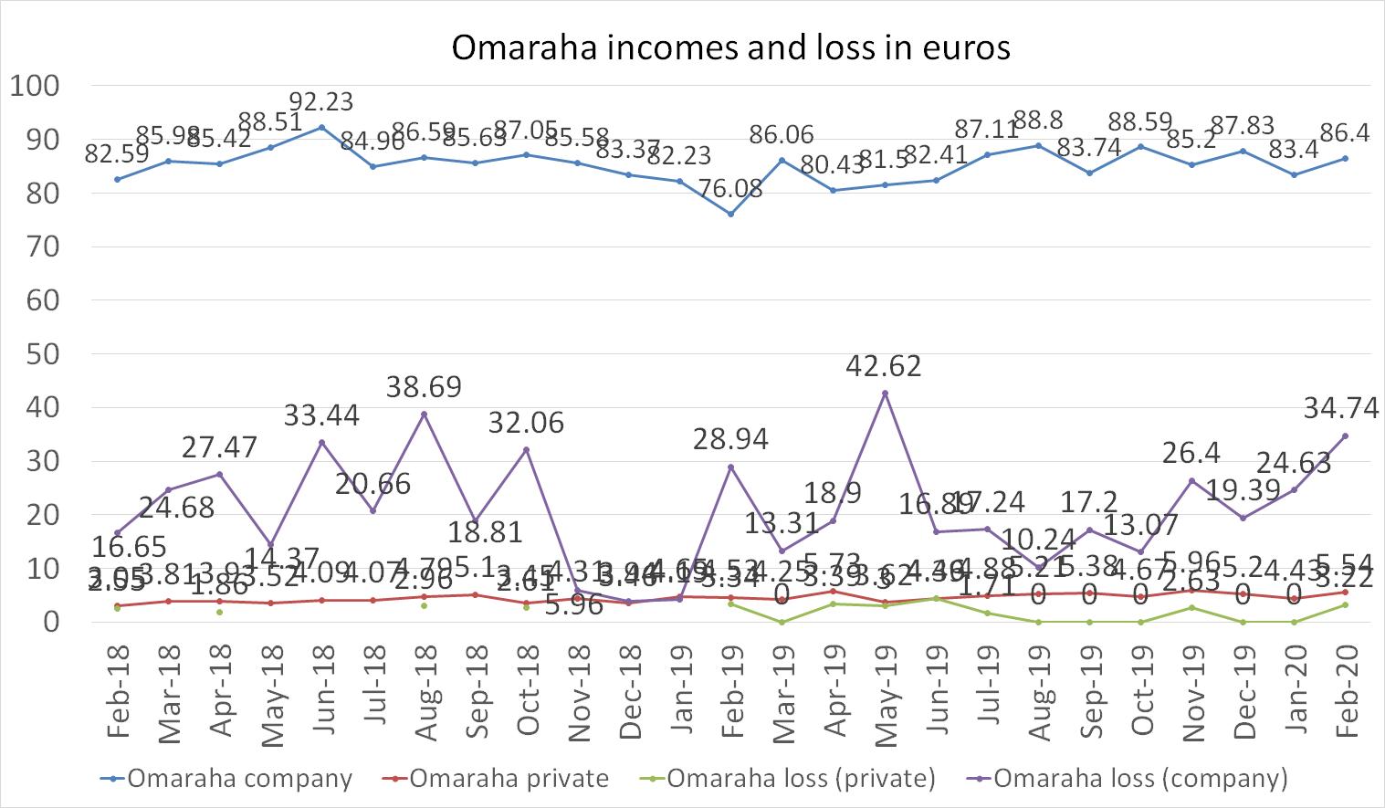 Omaraha incomes and loss in euros february 2020