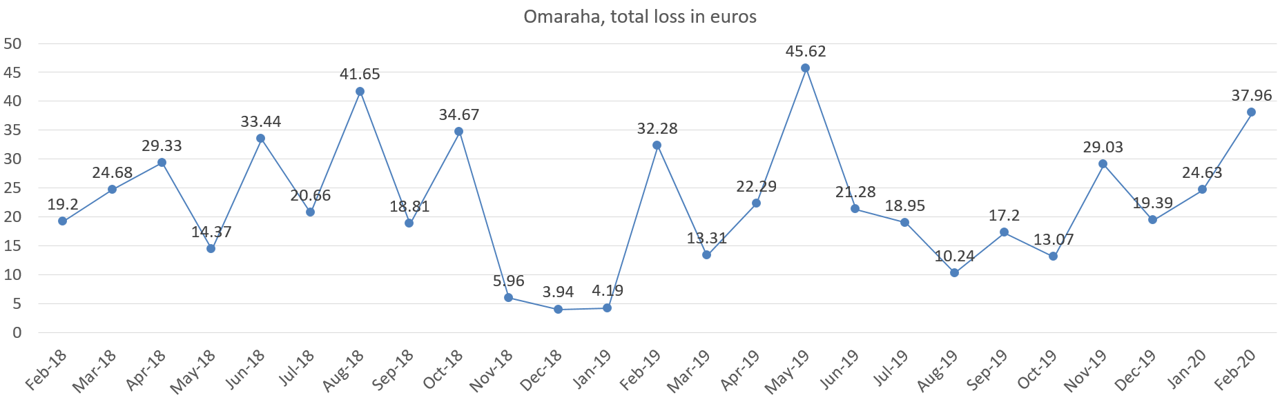 Total loss from Omaraha in euros february 2020