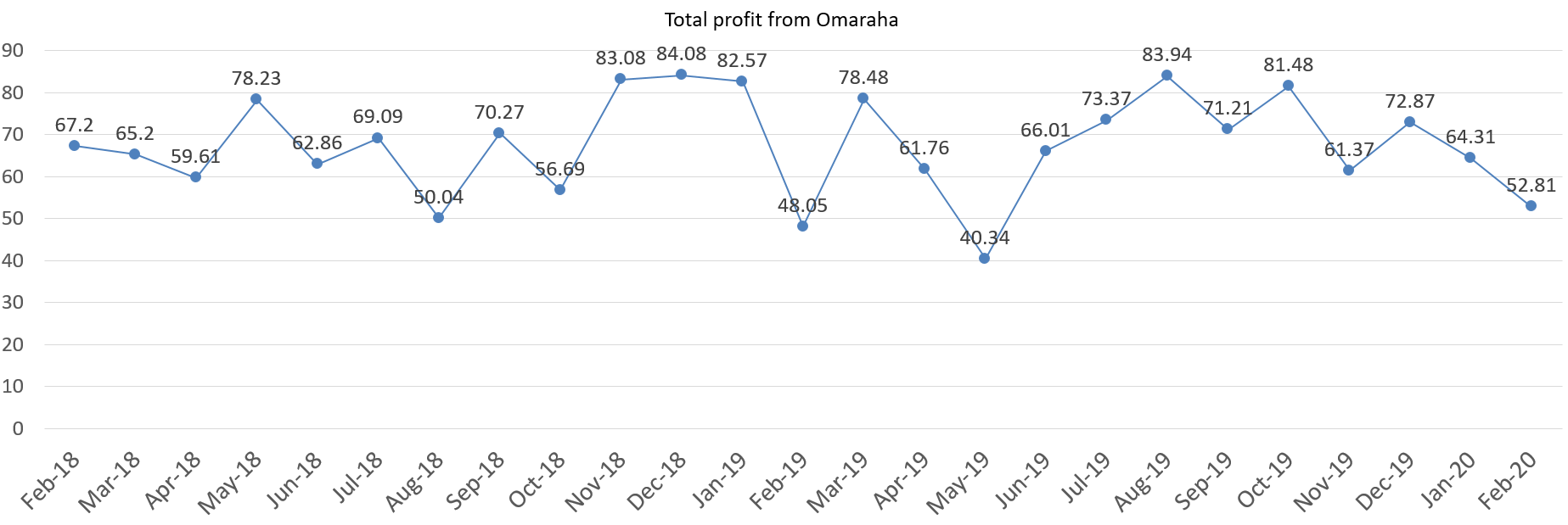 Total profit from Omaraha interests february 2020