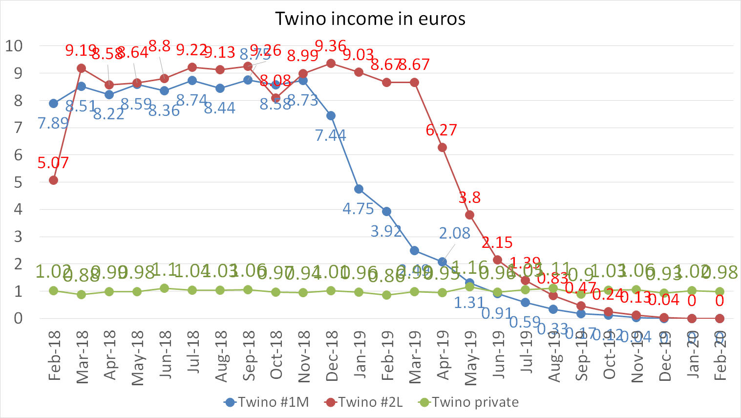 Twino income in euros february 2020