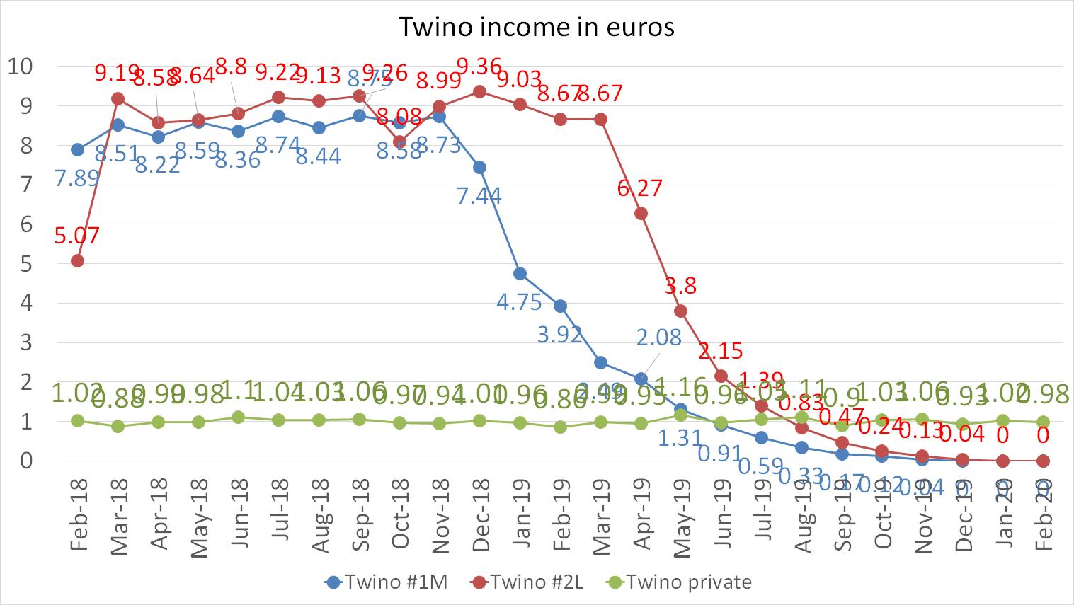 Twino income in euros february 2020