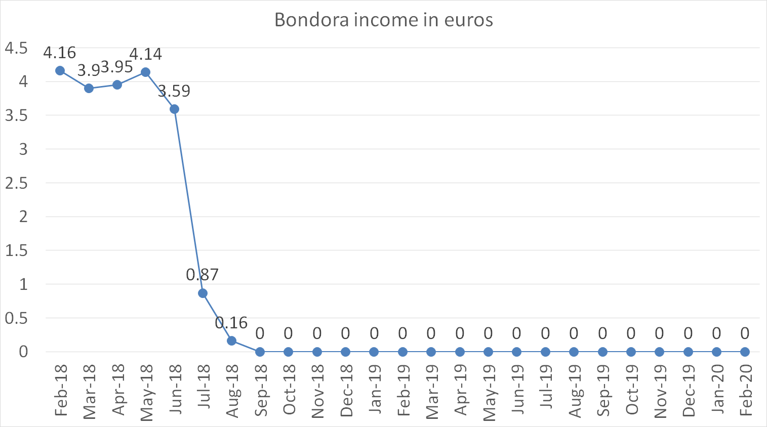 bondora income in euros february 2020