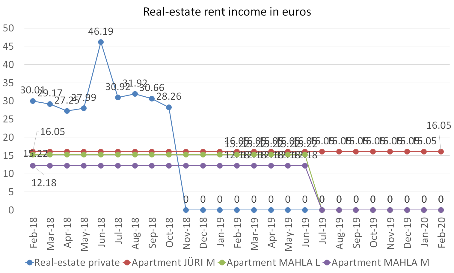 real-estate rent income in euros february 2020