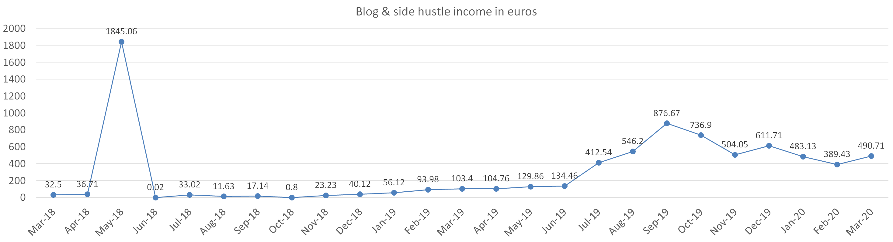 Blog & side hustle income in euros march 2020