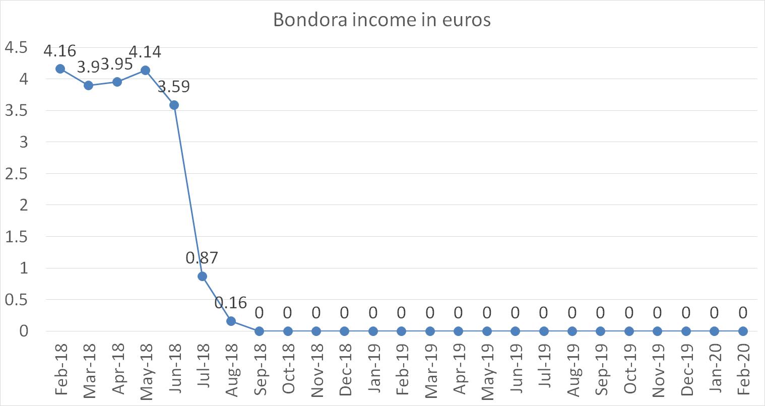 Bondora income in euros in march 2020