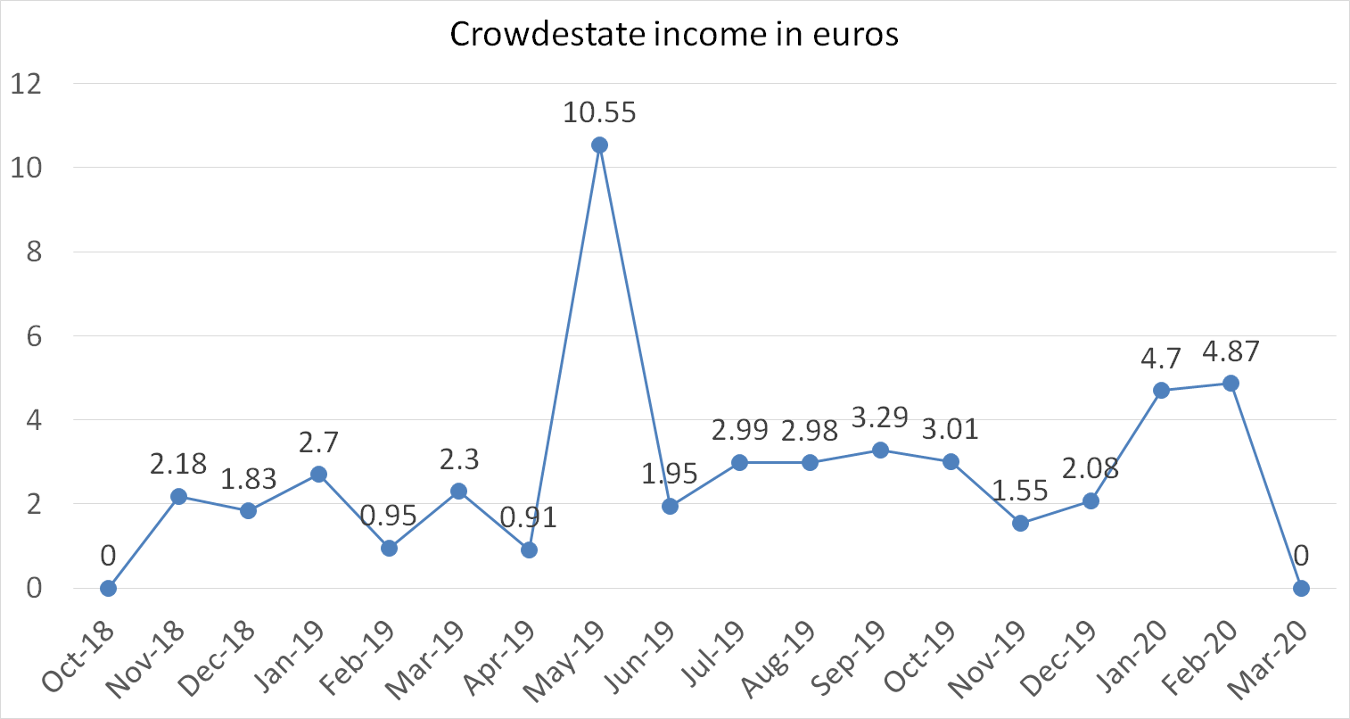 Crowdestate income in euros in march 2020