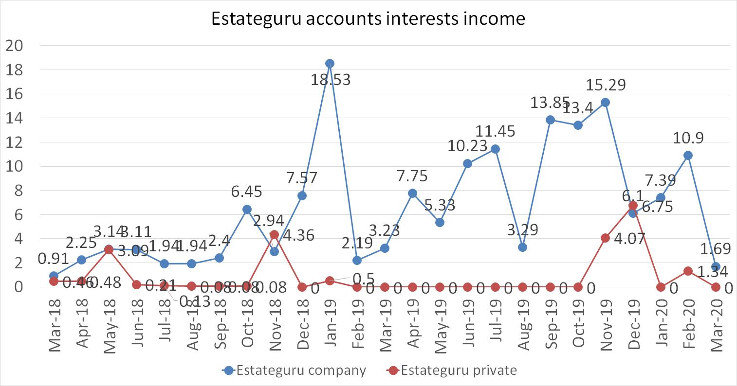 Estateguru accounts interests income in march 2020