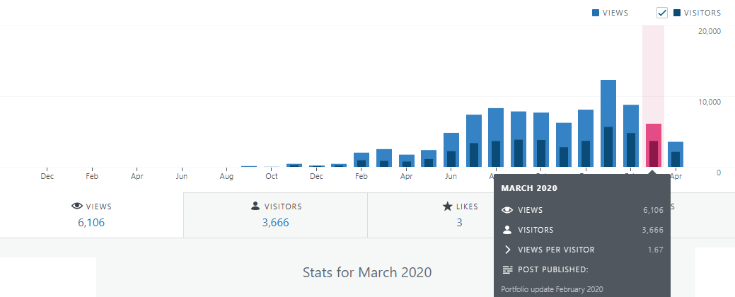 Financefreedom blog stats for march 2020