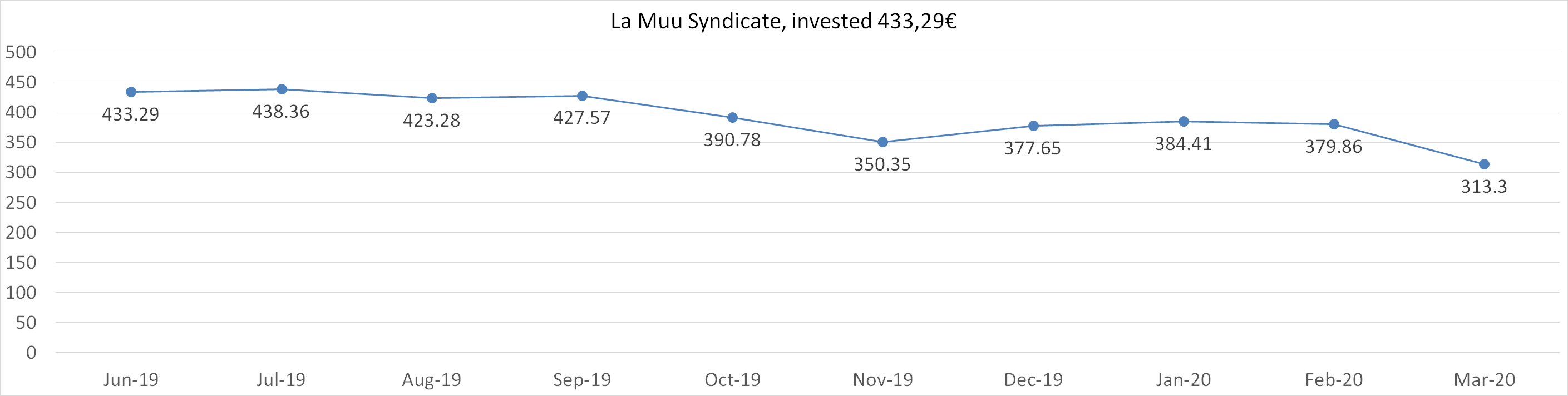La Muu syndicate, invested 433,29 worth in march 2020
