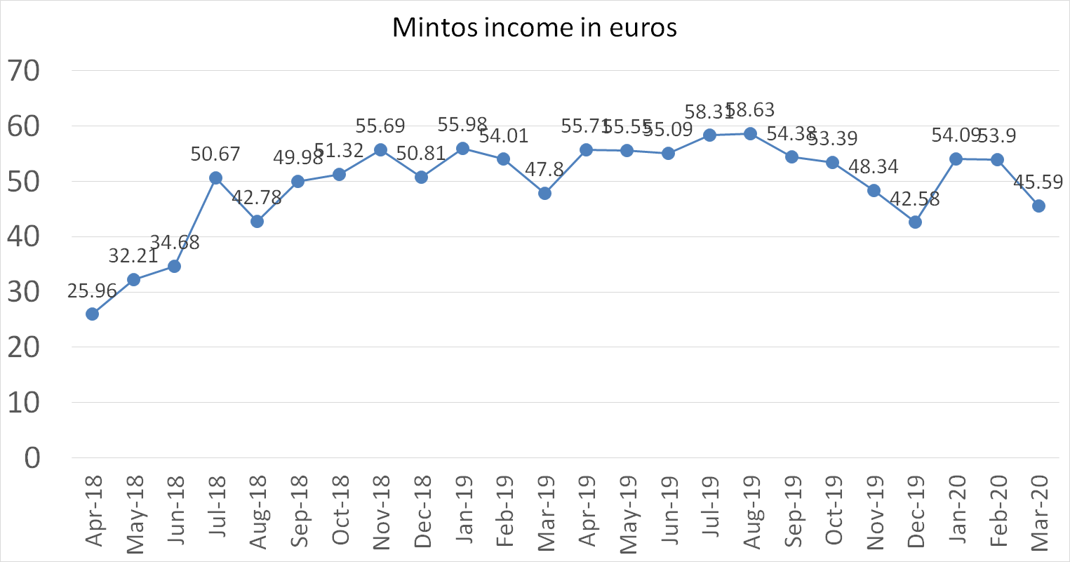 Mintos interest income in march 2020