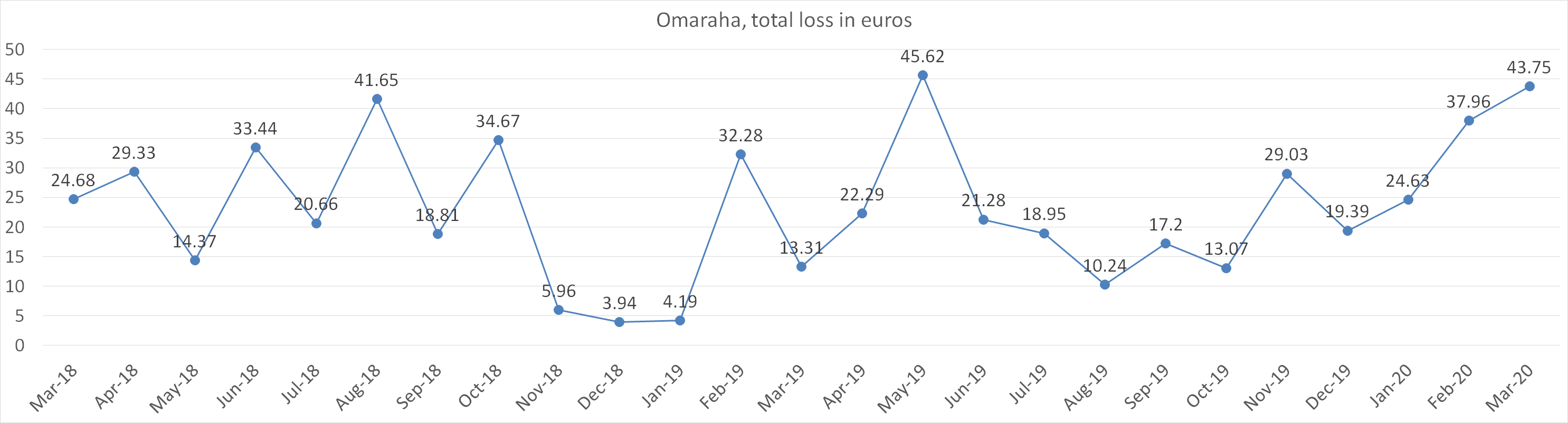 Omaraha, total loss in euros in march 2020