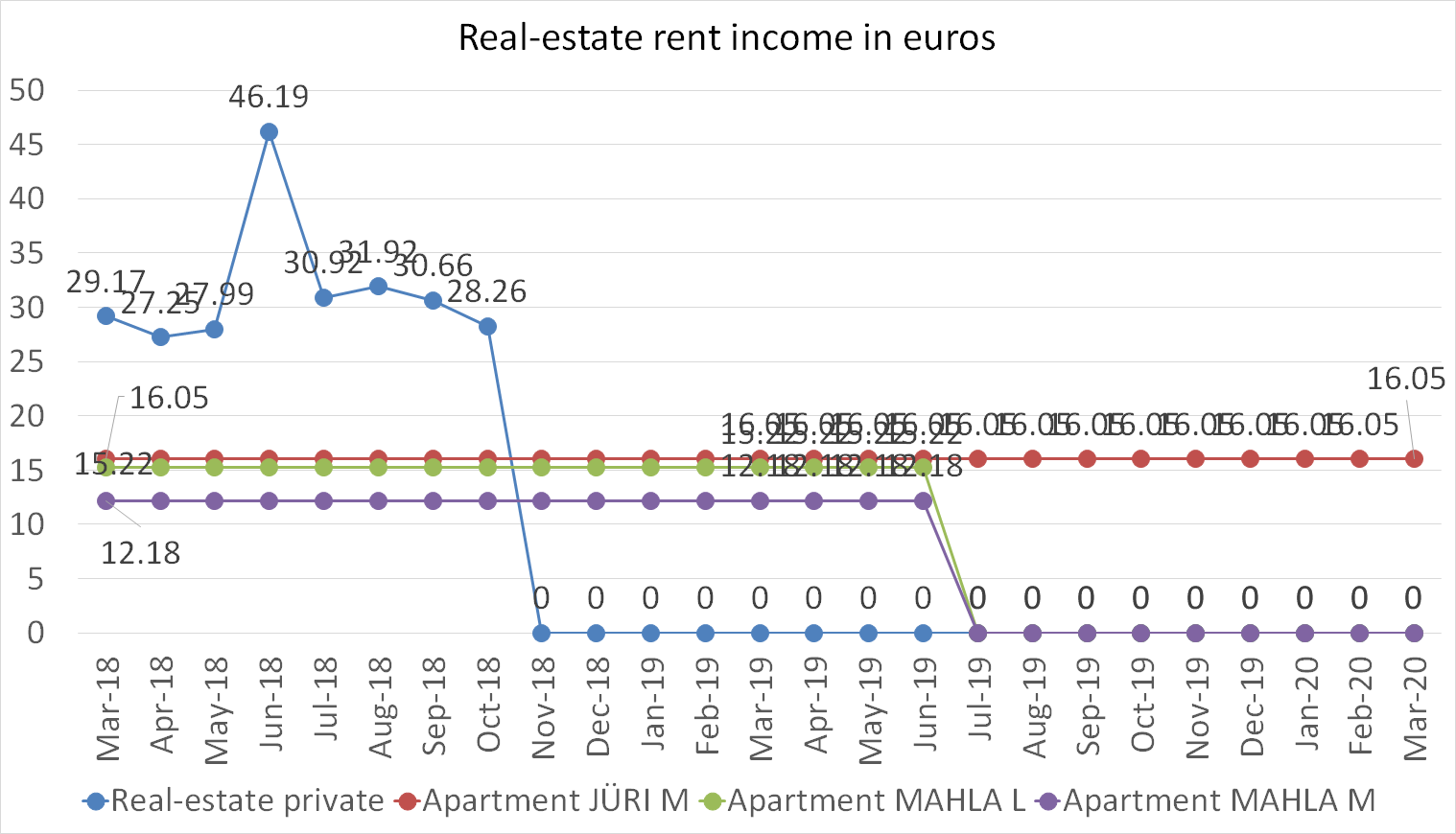 Real-estate rent income in euros in march 2020