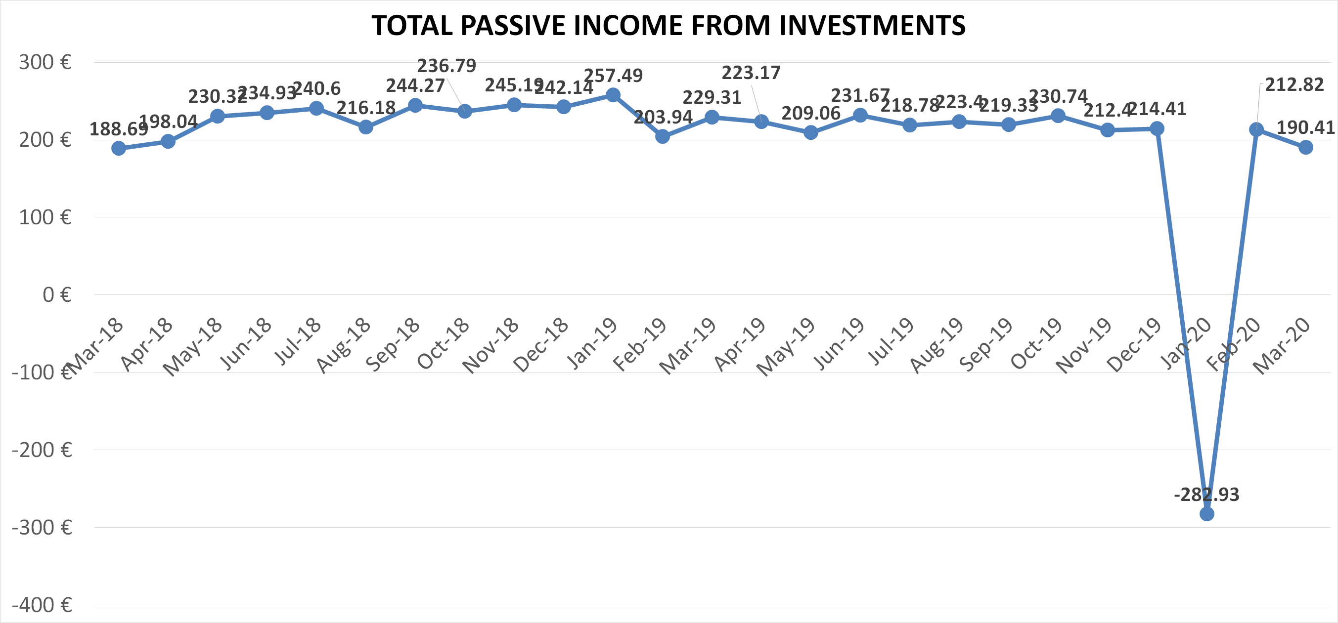 Total passive income from investments, financefreedom.eu, march 2020
